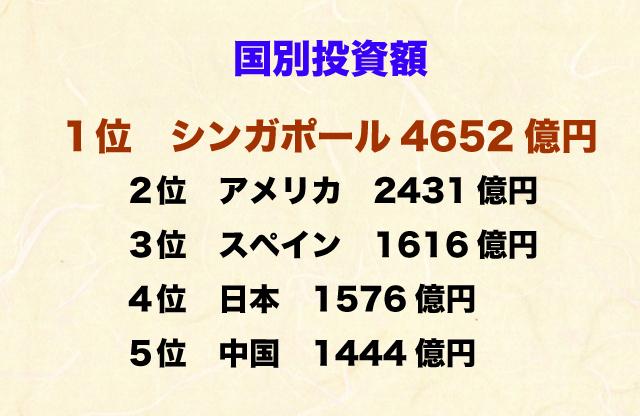 イスカンダル計画国別投資額.jpg